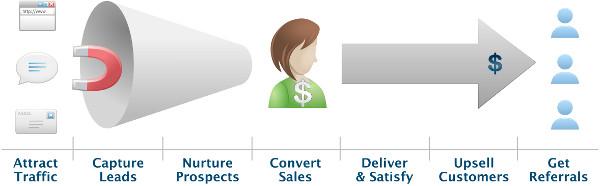 marketing automation lifecycle