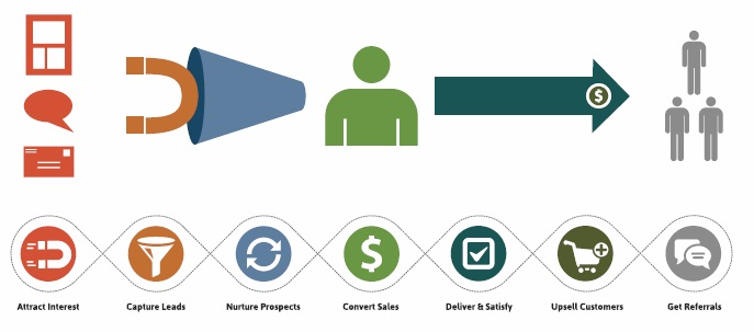 Higgins Marketing Group 4 Signs That You May Benefit From Marketing Automation