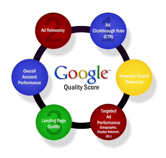 Higgins Marketing Group - Heads Up! Google Makes Changes to AdWords Quality Score Reporting