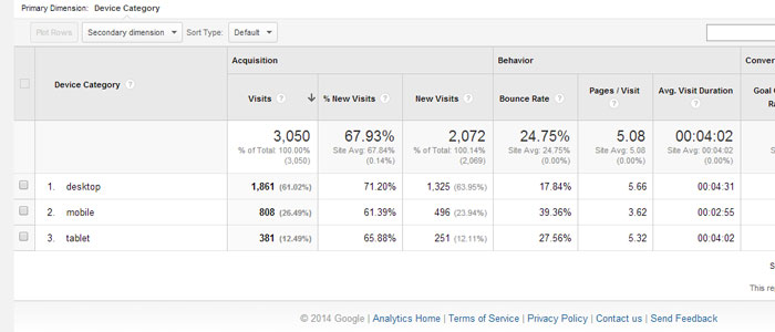 Higgins Marketing Group - Google Analytics in Less Than 10 Minutes