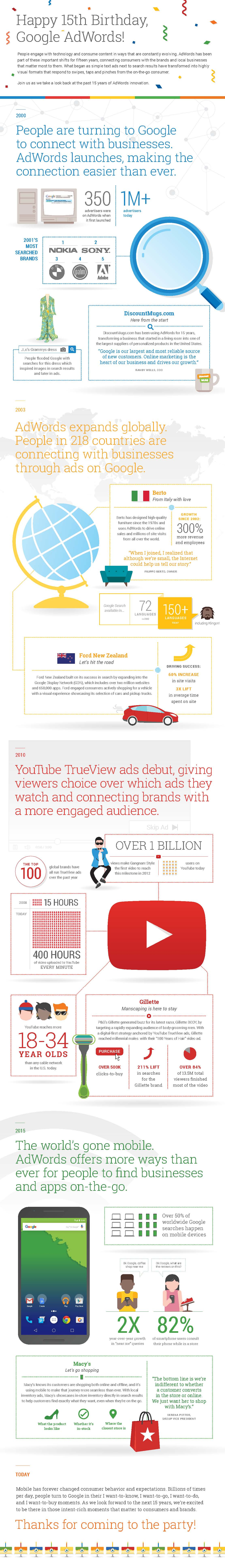 Higgins Marketing Group - 15 IMPRESSIVE Years of Google AdWords (Infographic)